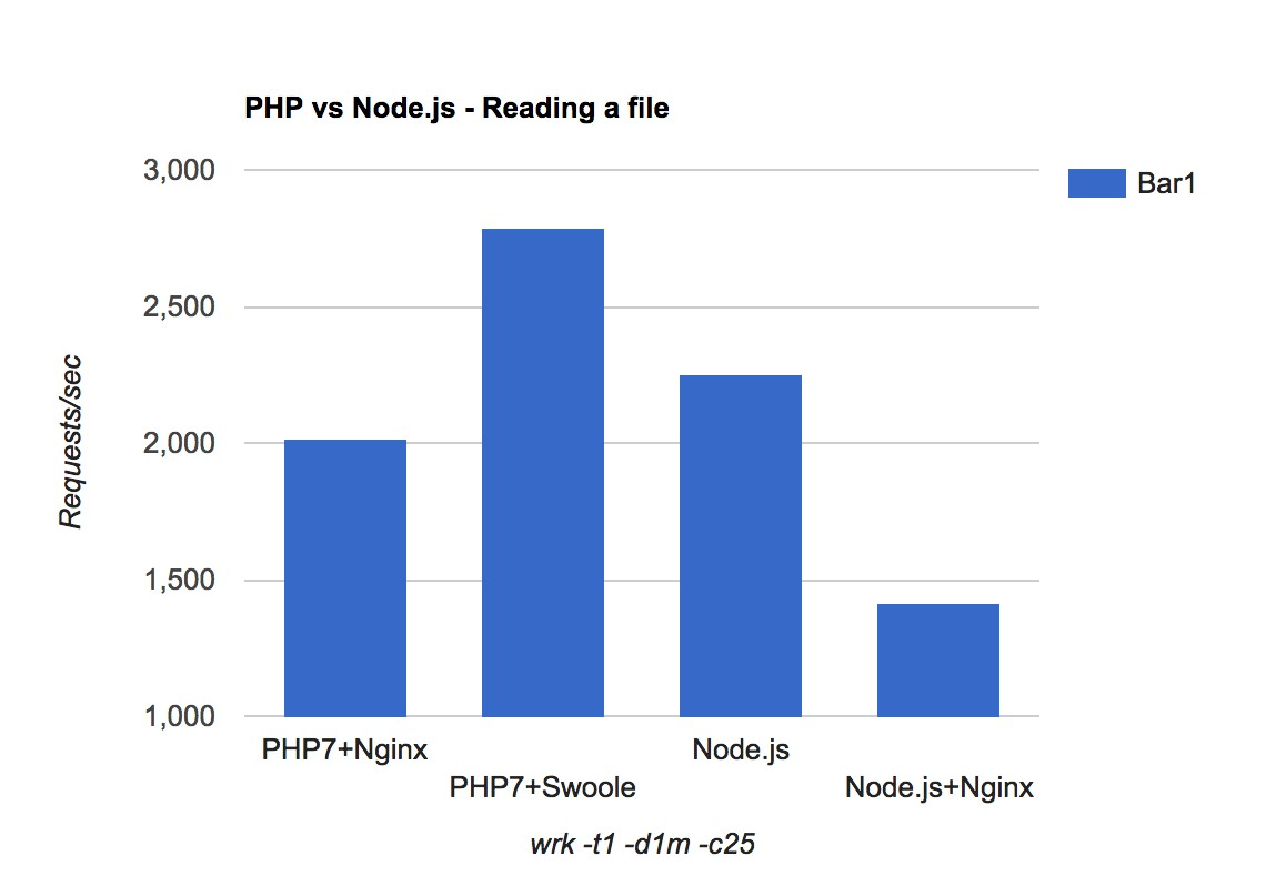 Benchmark results: PHP vs Node.js - Reading a file