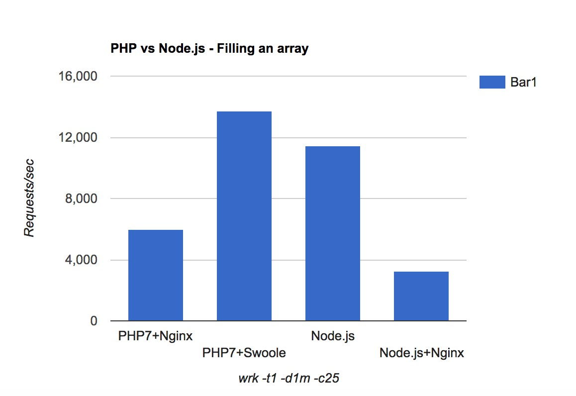 Performance comparison PHP vs Node js