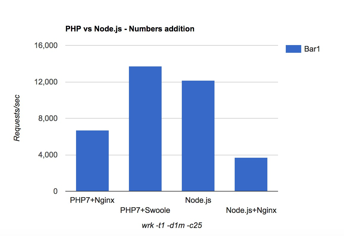 Benchmark results: PHP vs Node.js - Numbers addition