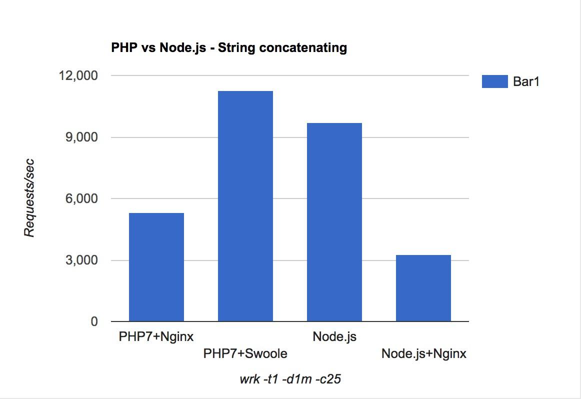 Benchmark results: PHP vs Node.js - String concatenating