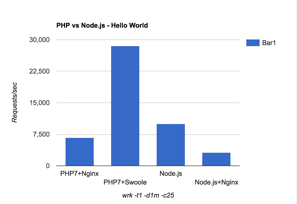 Benchmark results: PHP vs Node.js - Hello World
